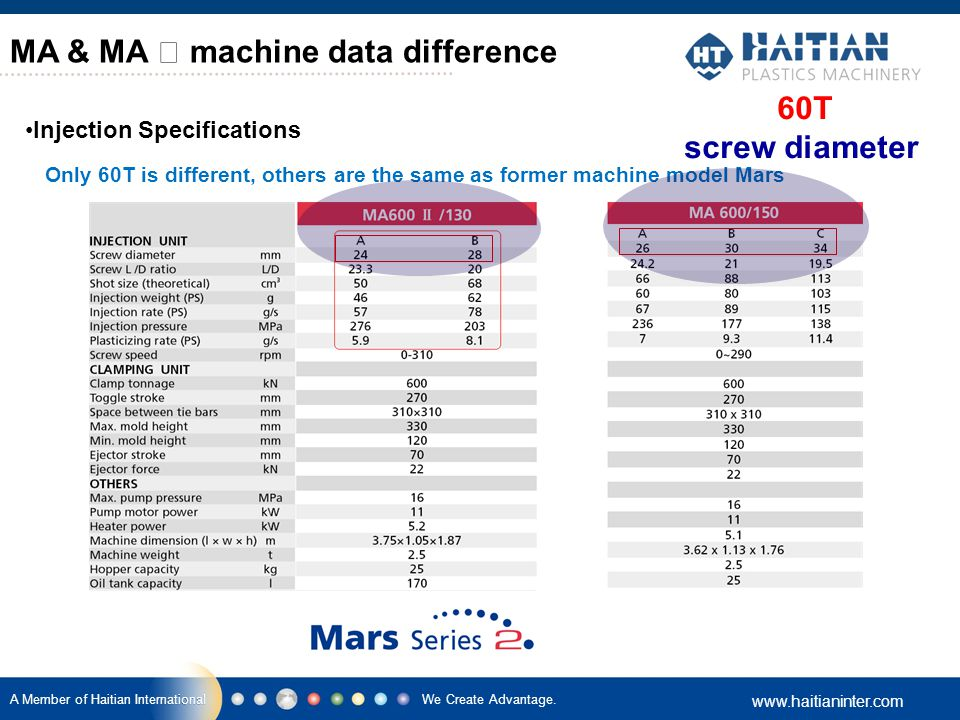 We Create Advantage. www.haitianinter.com A Member of Haitian International MA & MA Ⅱ machine data difference Injection Specifications Only 60T is dif