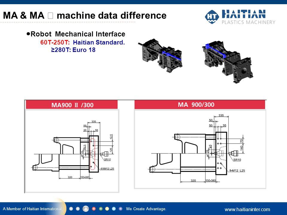 We Create Advantage. www.haitianinter.com A Member of Haitian International ● Robot Mechanical Interface 60T-250T: Haitian Standard. ≥280T: Euro 18 MA