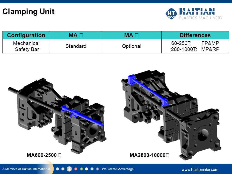 We Create Advantage. www.haitianinter.com A Member of Haitian International Clamping Unit Configuration MA Ⅰ MA Ⅱ Differences Mechanical Safety Bar St