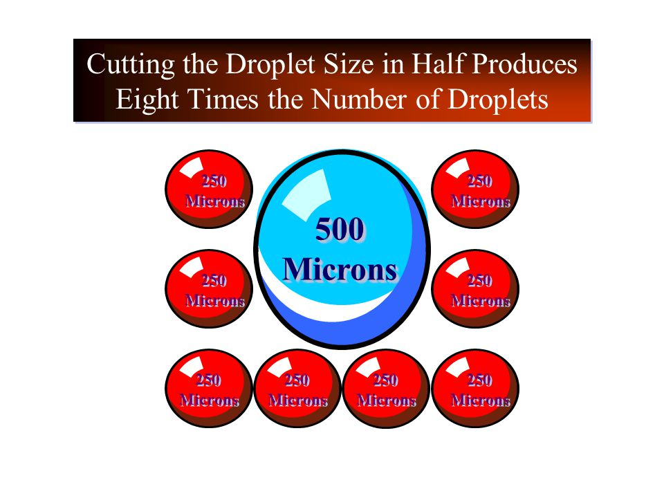 Cutting the Droplet Size in Half Produces Eight Times the Number of Droplets 500Microns500Microns 250 Microns 250 Microns 250 Microns 250 Microns 250