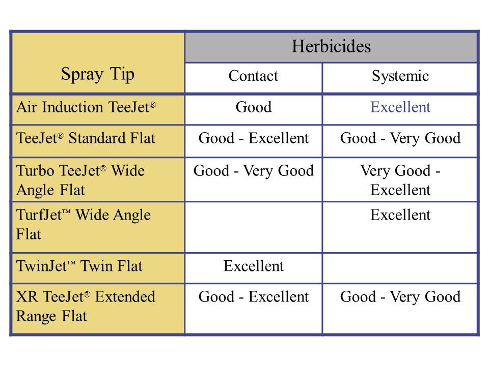 Spray Tip Herbicides ContactSystemic Air Induction TeeJet ® GoodExcellent TeeJet ® Standard FlatGood - ExcellentGood - Very Good Turbo TeeJet ® Wide A