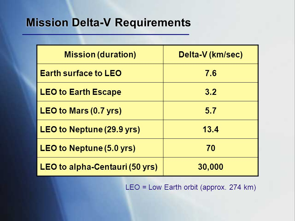 Mission Delta-V Requirements Mission (duration)Delta-V (km/sec) Earth surface to LEO7.6 LEO to Earth Escape3.2 LEO to Mars (0.7 yrs)5.7 LEO to Neptune