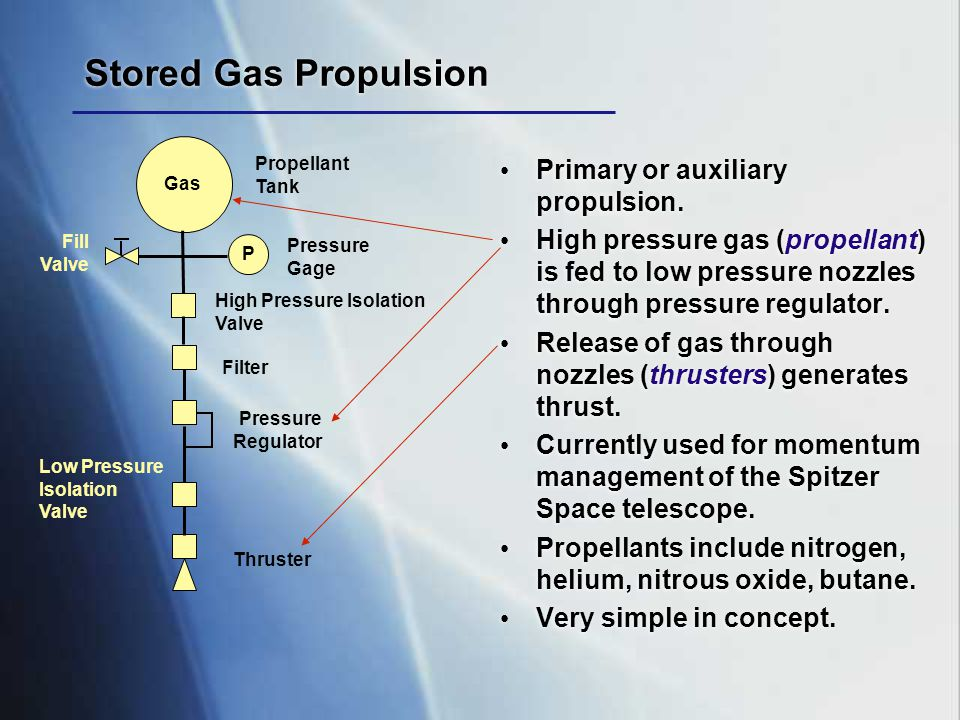 Chemical Propulsion Classifications Liquid Propellant Pump Fed Launch vehicles, large upper stages Pressure Fed Smaller upper stages, spacecraft Monopropellant Fuel only Bipropellant Fuel & oxidizer Solid Propellant Launch vehicles, Space Shuttle, spacecraft Fuel/ox in solid binder Hybrid Solid fuel/liquid ox Sounding rockets, X Prize Liquid Propellant Pump Fed Launch vehicles, large upper stages Pressure Fed Smaller upper stages, spacecraft Monopropellant Fuel only Bipropellant Fuel & oxidizer Solid Propellant Launch vehicles, Space Shuttle, spacecraft Fuel/ox in solid binder Hybrid Solid fuel/liquid ox Sounding rockets, X Prize www.aerospaceweb.org en.wikivisual.com news.bbc.co.uk