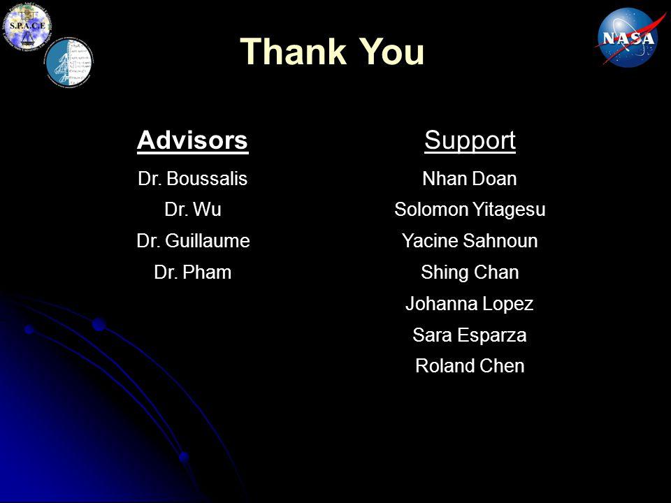 Thank You Advisors Dr. Boussalis Dr. Wu Dr. Guillaume Dr. Pham Support Nhan Doan Solomon Yitagesu Yacine Sahnoun Shing Chan Johanna Lopez Sara Esparza