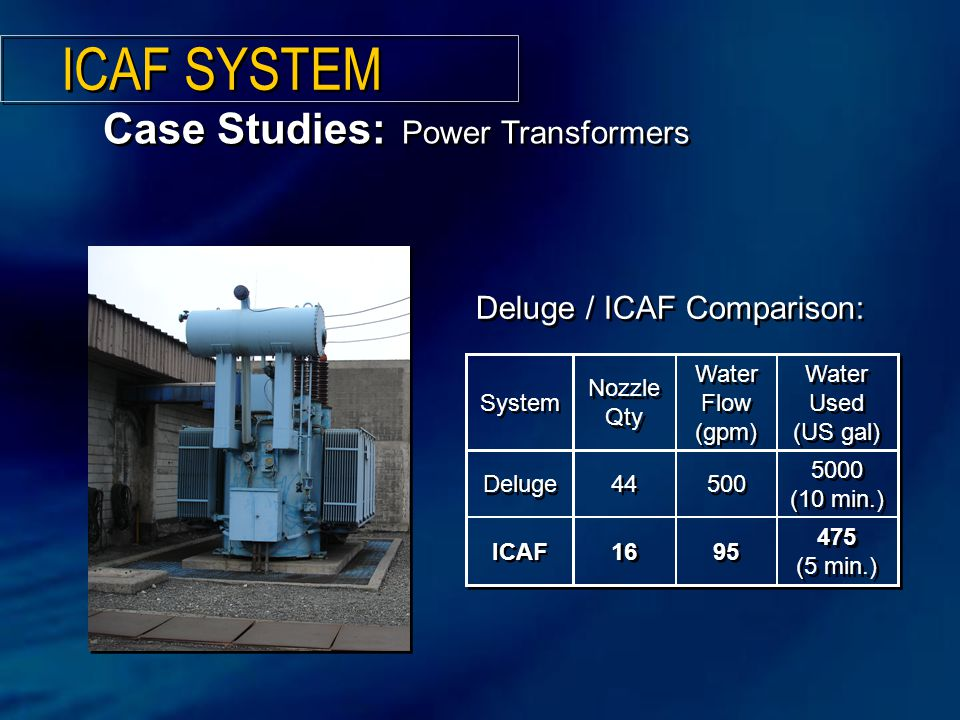 475 (5 min.) 95 16 ICAF 5000 (10 min.) 500 44 Deluge Water Used (US gal) Water Used (US gal) Water Flow (gpm) Water Flow (gpm) Nozzle Qty System Deluge / ICAF Comparison: Case Studies: Power Transformers ICAF SYSTEM