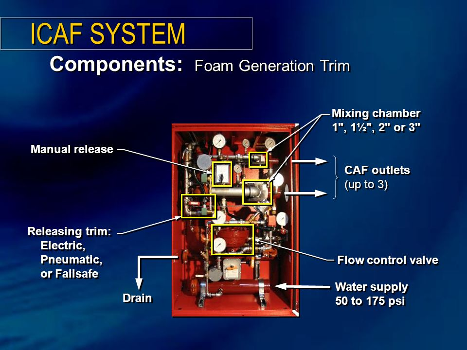ICAF SYSTEM Components: Foam Generation Trim Water supply 50 to 175 psi Water supply 50 to 175 psi Mixing chamber 1
