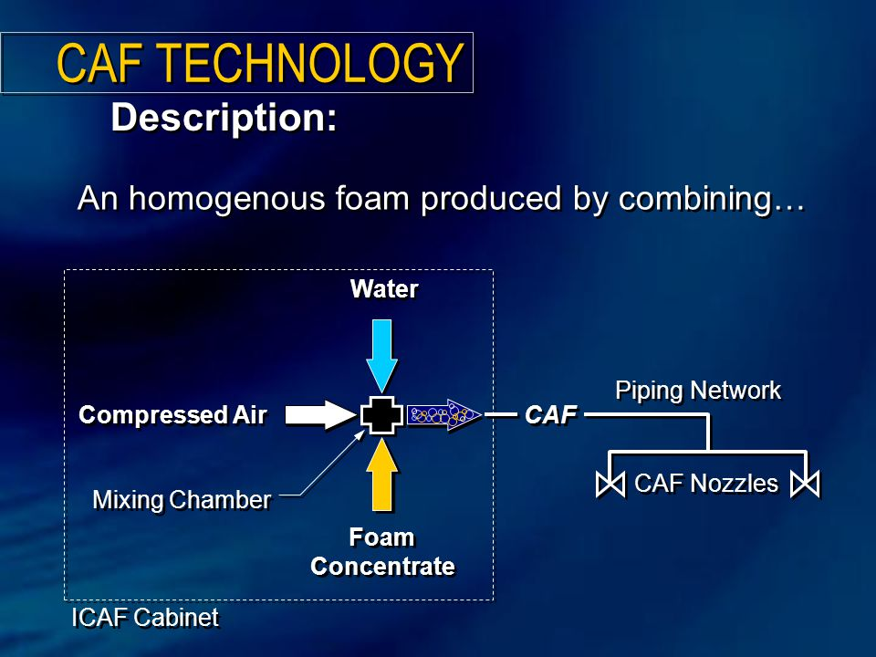 Foam Concentrate Compressed Air CAF An homogenous foam produced by combining… Water Mixing Chamber Description: Piping Network CAF Nozzles ICAF Cabine