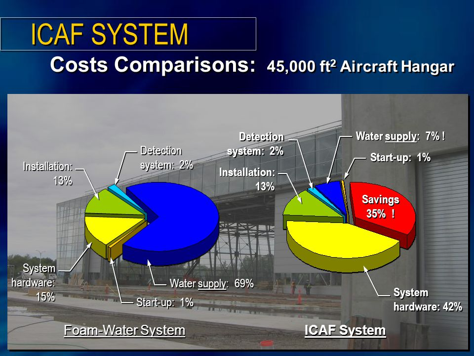 Costs Comparisons: 45,000 ft 2 Aircraft Hangar Foam-Water System Water supply: 69% Start-up: 1% System hardware: 15% Detection system: 2% Installation: 13% ICAF System Start-up: 1% System hardware: 42% Water supply: 7% .