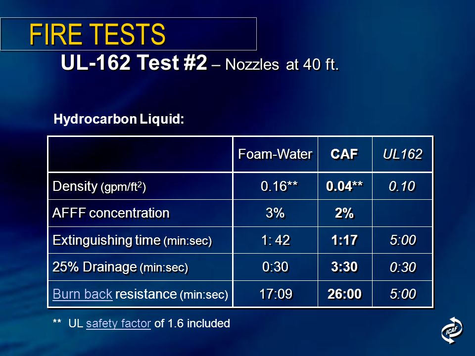 UL-162 Test #2 – Nozzles at 40 ft. 5:00 UL162 3:30 0:30 25% Drainage (min:sec) 0.04** 0.16** Density (gpm/ft 2 ) 2% 3% AFFF concentration 26:00 17:09