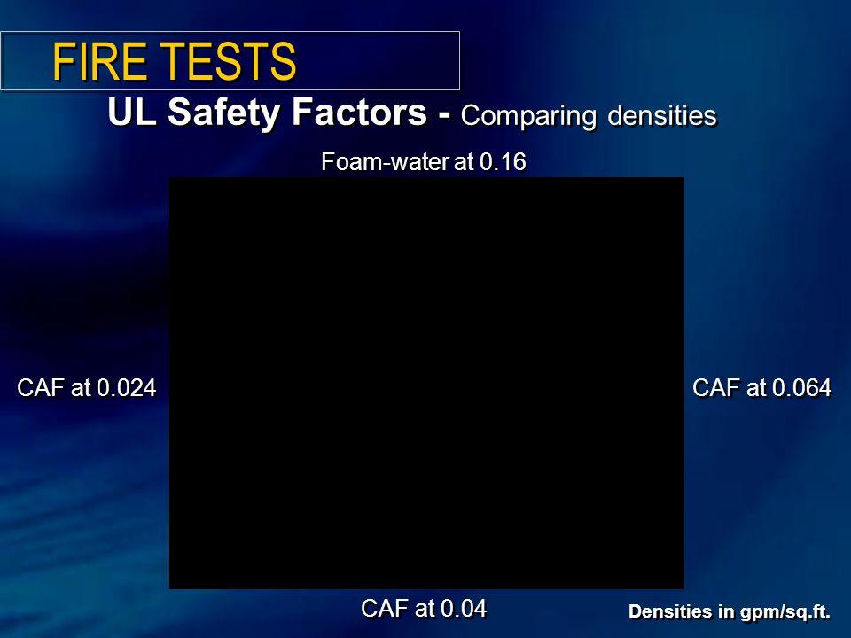 UL Safety Factors - Comparing densities Foam-water at 0.16 CAF at 0.04 CAF at 0.064 CAF at 0.024 Densities in gpm/sq.ft.