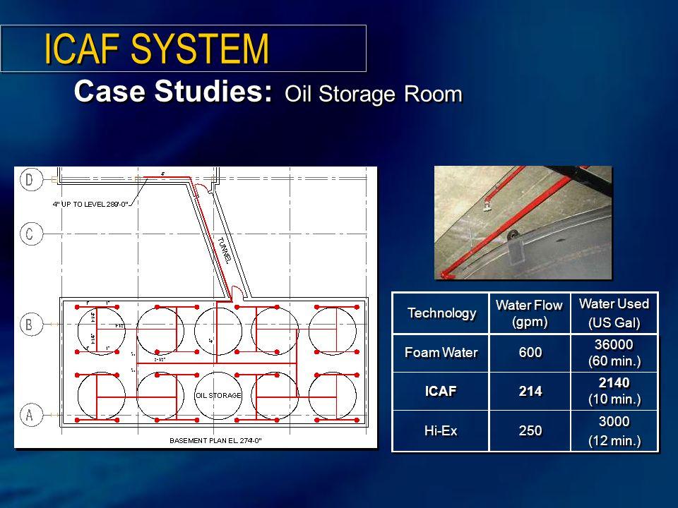 3000 (12 min.) 3000 (12 min.) 250 Hi-Ex 2140 (10 min.) 214 ICAF 36000 (60 min.) 600 Foam Water Water Used (US Gal) Water Used (US Gal) Water Flow (gpm) Technology Case Studies: Oil Storage Room ICAF SYSTEM