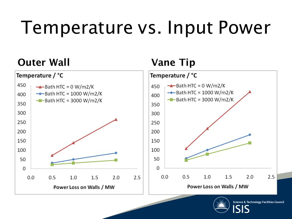 Temperature vs. Input Power Outer WallVane Tip