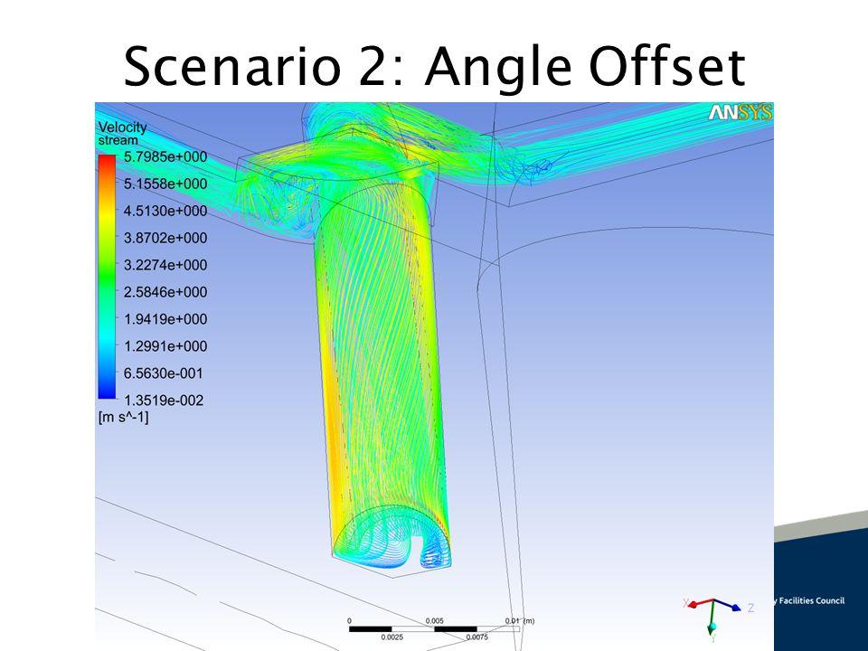 Scenario 2: Angle Offset
