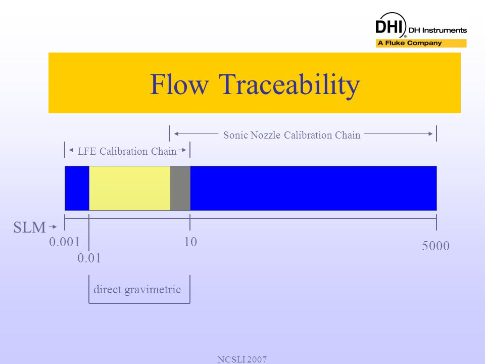 NCSLI 2007 Flow Traceability LFE Calibration Chain Sonic Nozzle Calibration Chain 10 SLM 0.001 0.01 5000 direct gravimetric