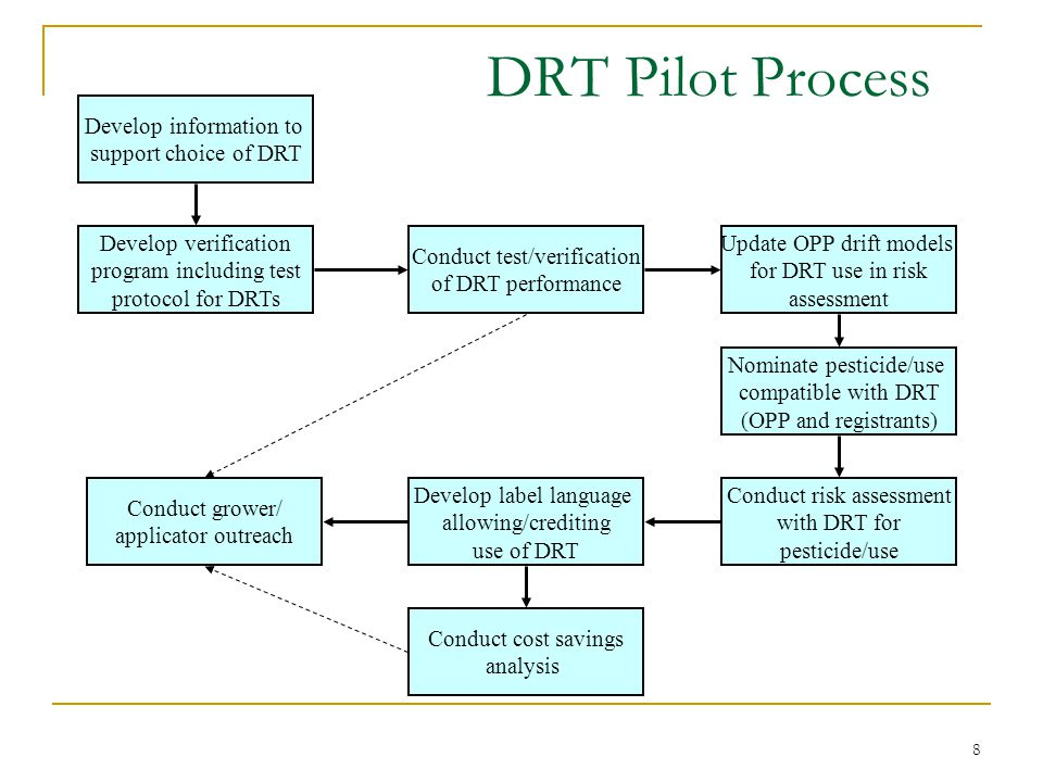 8 DRT Pilot Process Develop information to support choice of DRT Develop verification program including test protocol for DRTs Conduct test/verification of DRT performance Update OPP drift models for DRT use in risk assessment Nominate pesticide/use compatible with DRT (OPP and registrants) Conduct risk assessment with DRT for pesticide/use Develop label language allowing/crediting use of DRT Conduct cost savings analysis Conduct grower/ applicator outreach