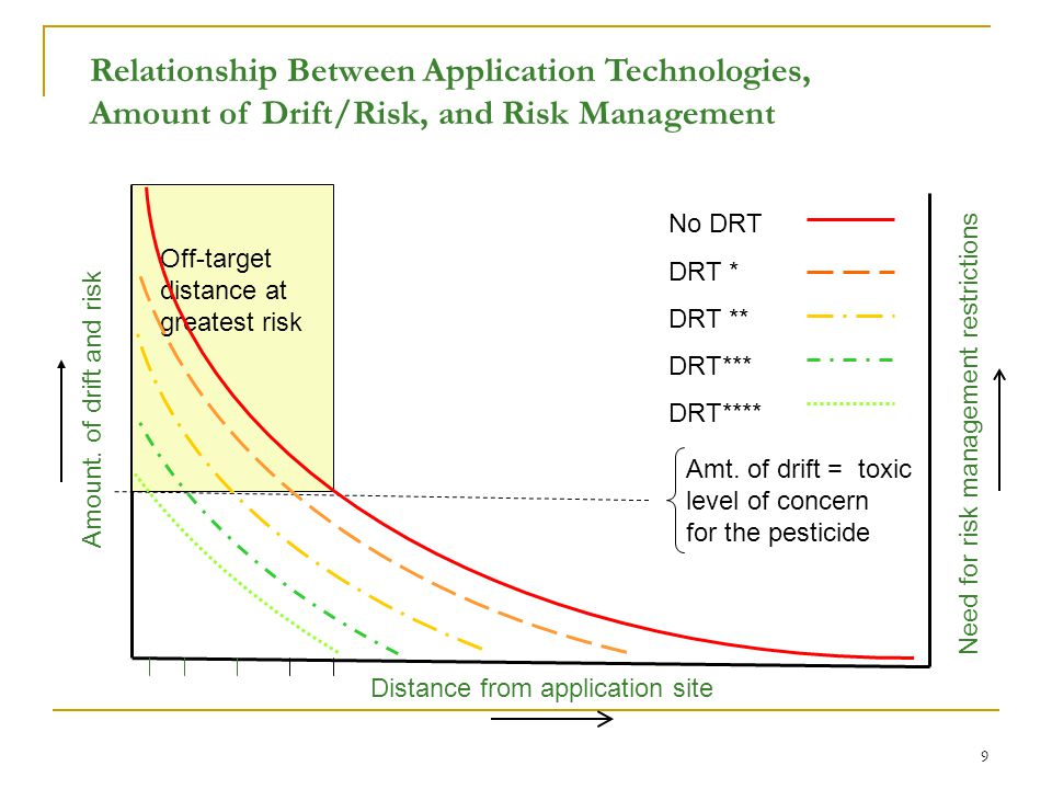 9 Distance from application site Amount. of drift and risk Amt.