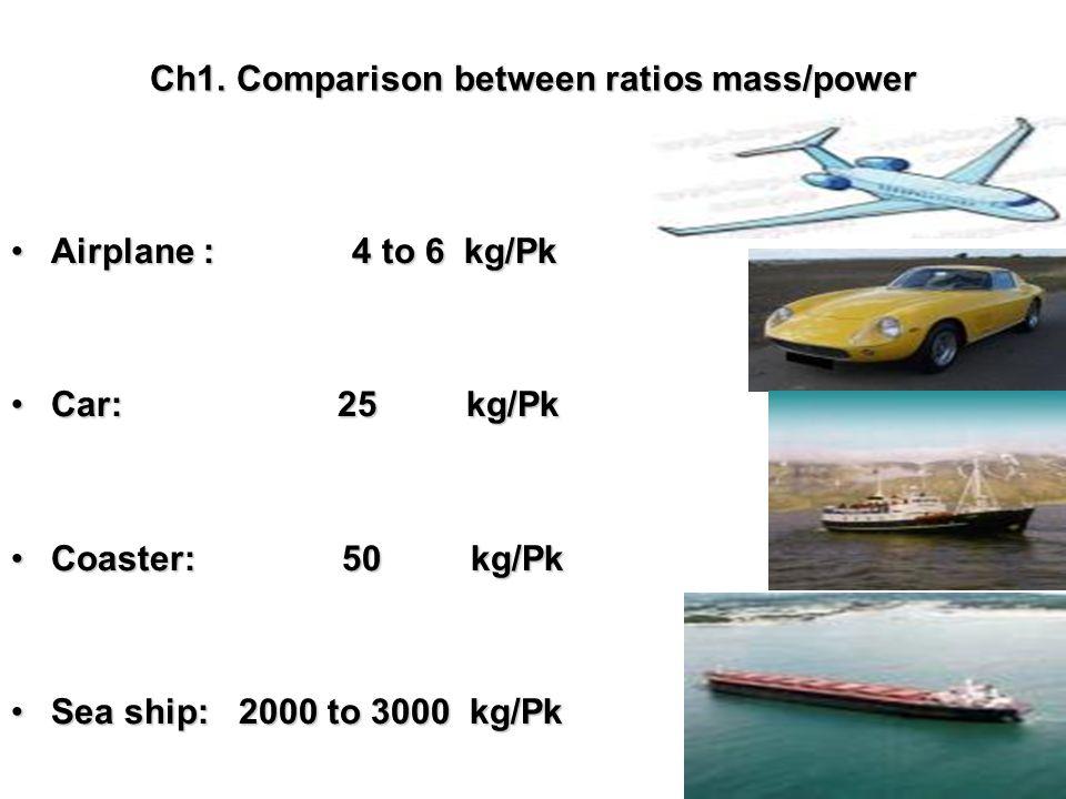Ch1. Comparison between ratios mass/power Airplane : 4 to 6 kg/PkAirplane : 4 to 6 kg/Pk Car: 25 kg/PkCar: 25 kg/Pk Coaster: 50 kg/PkCoaster: 50 kg/Pk
