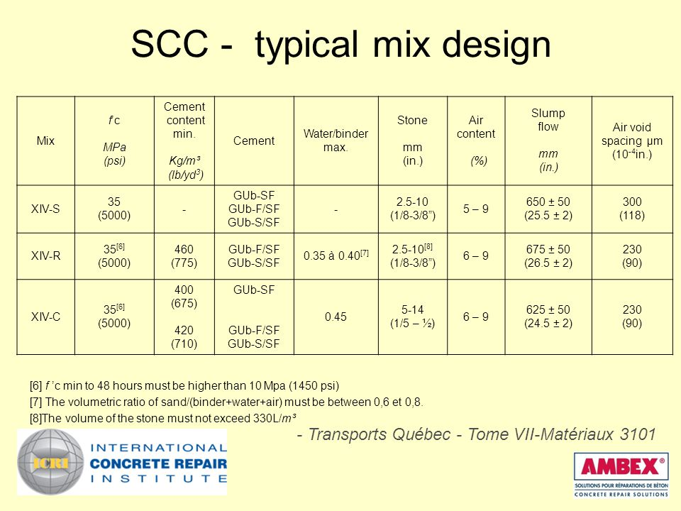 SCC - typical mix design [6] f 'c min to 48 hours must be higher than 10 Mpa (1450 psi) [7] The volumetric ratio of sand/(binder+water+air) must be between 0,6 et 0,8.