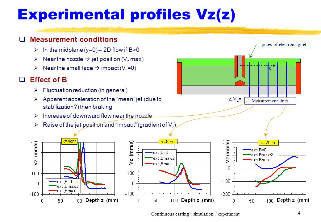 Continuous casting : simulation / experiment 4 Experimental profiles Vz(z)  Measurement conditions  In the midplane (y=0) – 2D flow if B>0  Near th