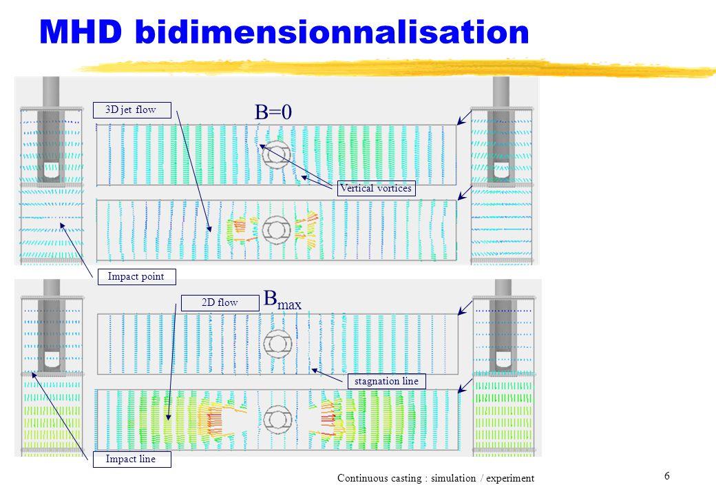 Continuous casting : simulation / experiment 6 MHD bidimensionnalisation B=0 B max Vertical vortices stagnation line 2D flow 3D jet flow Impact point Impact line