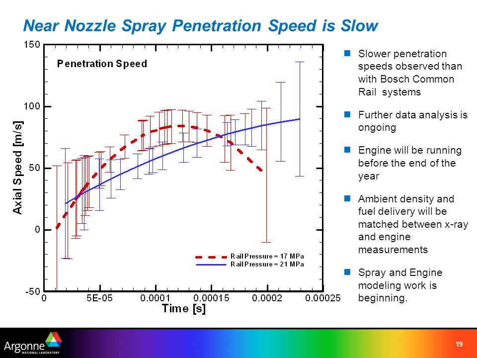 Near Nozzle Spray Penetration Speed is Slow 19 Slower penetration speeds observed than with Bosch Common Rail systems Further data analysis is ongoing Engine will be running before the end of the year Ambient density and fuel delivery will be matched between x-ray and engine measurements Spray and Engine modeling work is beginning.