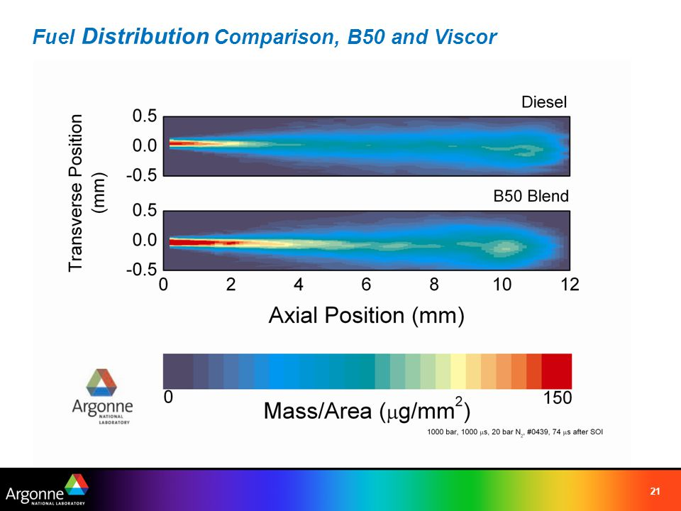 Fuel Distribution Comparison, B50 and Viscor 21