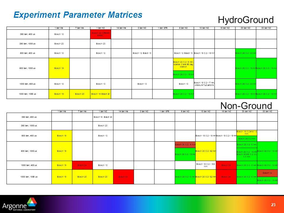 Experiment Parameter Matrices 23 1 bar He7 bar He1 bar N214 bar He2 bar N21 bar SF65 bar N210 bar N215 bar N220 bar N230 bar N2 250 bar, 400 usBosch 1