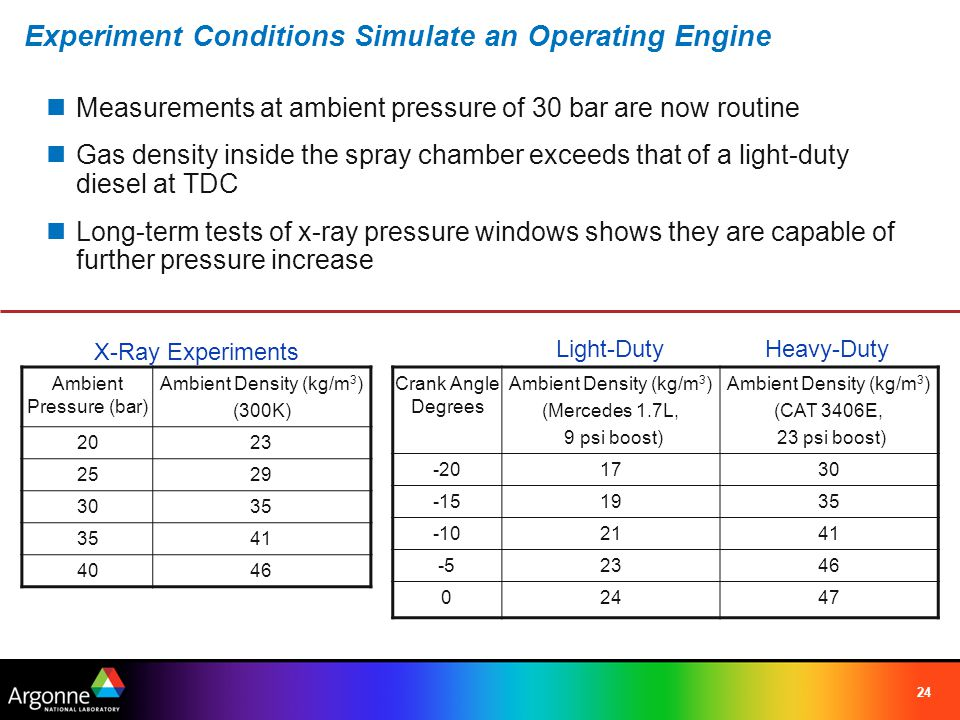 24 Experiment Conditions Simulate an Operating Engine Measurements at ambient pressure of 30 bar are now routine Gas density inside the spray chamber exceeds that of a light-duty diesel at TDC Long-term tests of x-ray pressure windows shows they are capable of further pressure increase Crank Angle Degrees Ambient Density (kg/m 3 ) (Mercedes 1.7L, 9 psi boost) Ambient Density (kg/m 3 ) (CAT 3406E, 23 psi boost) -201730 -151935 -102141 -52346 02447 Ambient Pressure (bar) Ambient Density (kg/m 3 ) (300K) 2023 2529 3035 41 4046 X-Ray Experiments Light-DutyHeavy-Duty
