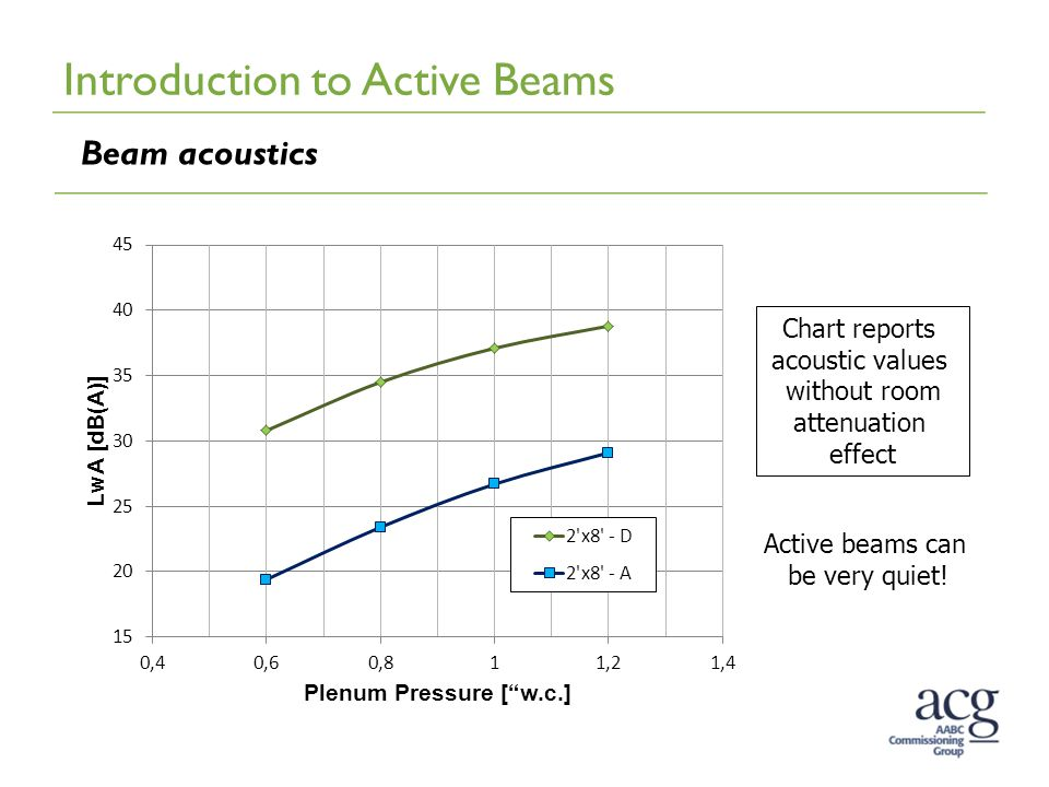 Introduction to Active Beams Beam acoustics Active beams can be very quiet! Chart reports acoustic values without room attenuation effect