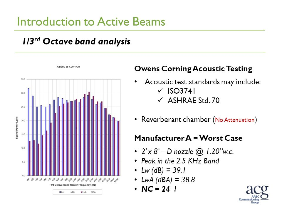 Introduction to Active Beams 1/3 rd Octave band analysis Owens Corning Acoustic Testing Acoustic test standards may include: ISO3741 ASHRAE Std. 70 Re