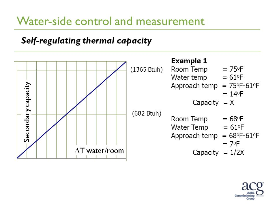 Self-regulating thermal capacity (1365 Btuh) (682 Btuh) Example 1 Room Temp = 75 o F Water temp = 61 o F Approach temp = 75 o F-61 o F = 14 o F Capaci