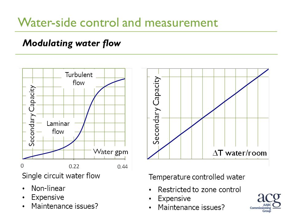 Water-side control and measurement Modulating water flow Turbulent flow Laminar flow Single circuit water flow Non-linear Expensive Maintenance issues.