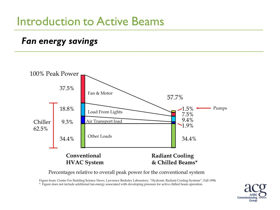 Introduction to Active Beams Fan energy savings