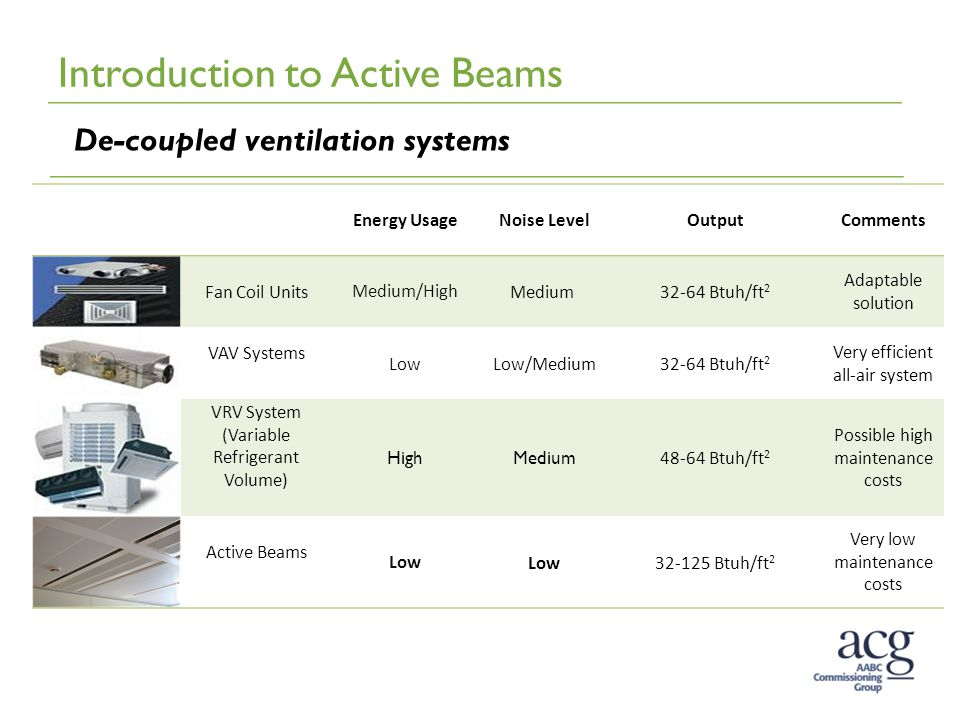 Introduction to Active Beams De-coupled ventilation systems Energy UsageNoise LevelOutputComments Fan Coil UnitsMedium/HighMedium 32-64 Btuh/ft 2 Adaptable solution VAV Systems LowLow/Medium32-64 Btuh/ft 2 Very efficient all-air system VRV System (Variable Refrigerant Volume) HighMedium 48-64 Btuh/ft 2 Possible high maintenance costs Active Beams Low 32-125 Btuh/ft 2 Very low maintenance costs