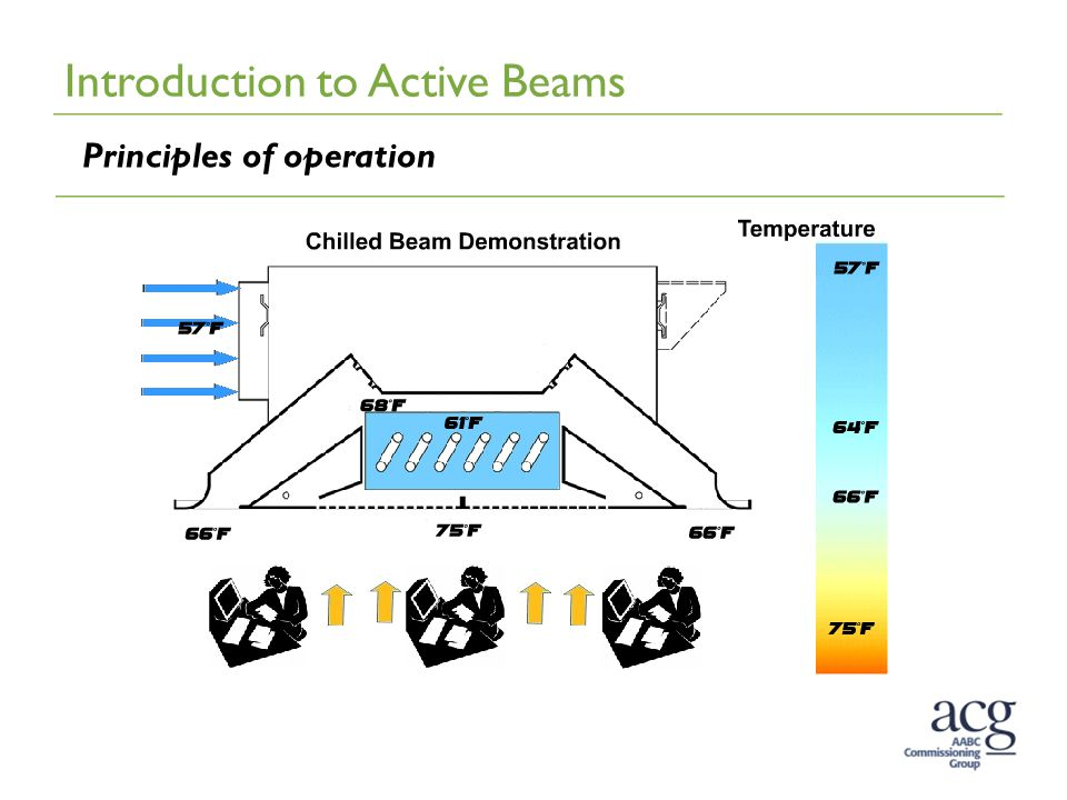 Introduction to Active Beams Principles of operation