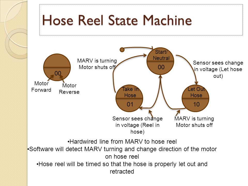 Hose Reel State Machine 00 0110 00 Start/ Neutral Let Out Hose Take In Hose Motor Forward Motor Reverse Sensor sees change in voltage (Let hose out) Sensor sees change in voltage (Reel in hose) MARV is turning Motor shuts off MARV is turning Motor shuts off Hardwired line from MARV to hose reel Software will detect MARV turning and change direction of the motor on hose reel Hose reel will be timed so that the hose is properly let out and retracted