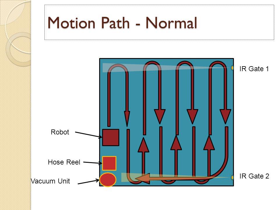 Motion Path - Normal Vacuum Unit Hose Reel Robot IR Gate 1 IR Gate 2