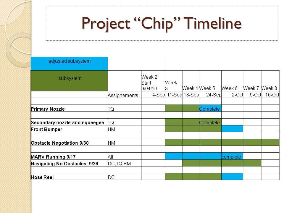 Project Chip Timeline adjusted subsystem subsystem Week 2 Start 9/04/10 Week 3Week 4Week 5Week 6Week 7Week 8 Assignements 4-Sep11-Sep18-Sep24-Sep2-Oct9-Oct16-Oct Primary NozzleTQ Complete Secondary nozzle and squeegeeTQ Complete Front BumperHM Obstacle Negotiation 9/30HM MARV Running 9/17All complete Navigating No Obstacles 9/26DC,TQ,HM Hose ReelDC
