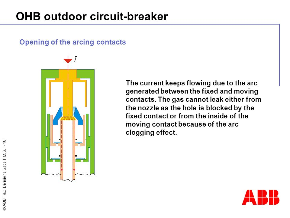 © ABB T&D Divisione Sace T.M.S. - 18 OHB outdoor circuit-breaker Opening of the arcing contacts The current keeps flowing due to the arc generated bet