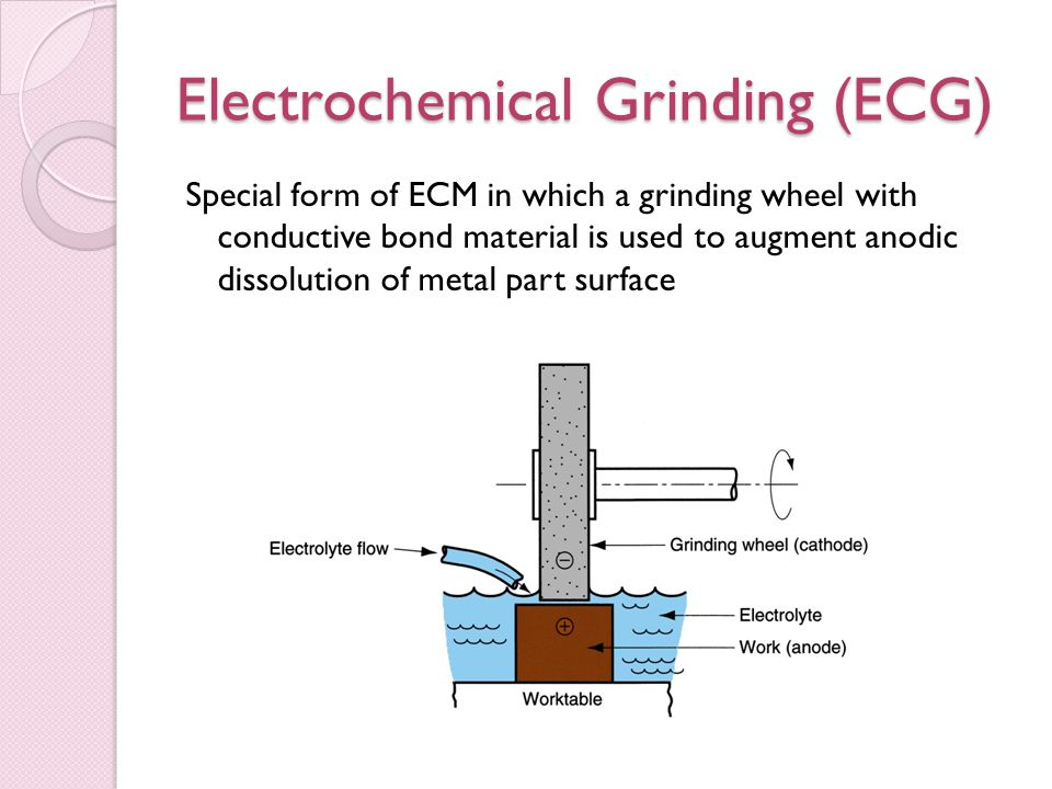 Electrochemical Grinding (ECG) Special form of ECM in which a grinding wheel with conductive bond material is used to augment anodic dissolution of metal part surface
