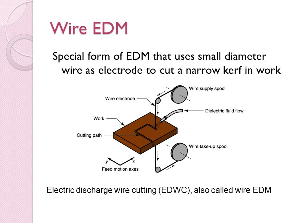 Wire EDM Special form of EDM that uses small diameter wire as electrode to cut a narrow kerf in work Electric discharge wire cutting (EDWC), also called wire EDM