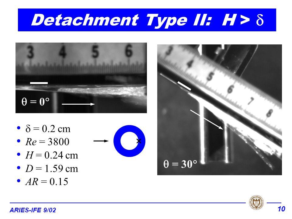 ARIES-IFE 9/02 10  = 0.2 cm Re = 3800 H = 0.24 cm D = 1.59 cm AR = 0.15 Detachment Type II: H >   = 0   = 30 