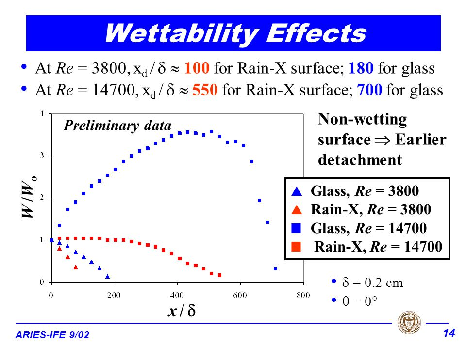 ARIES-IFE 9/02 14 Wettability Effects x / x /  W /WoW /Wo At Re = 3800, x d /   100 for Rain-X surface; 180 for glass At Re = 14700, x d /   550 for Rain-X surface; 700 for glass  Glass, Re = 3800  Rain-X, Re = 3800 Glass, Re = 14700 Rain-X, Re = 14700  = 0.2 cm  = 0  Preliminary data Non-wetting surface  Earlier detachment