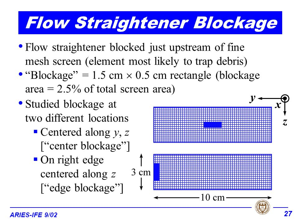ARIES-IFE 9/02 27 Flow straightener blocked just upstream of fine mesh screen (element most likely to trap debris) Blockage = 1.5 cm  0.5 cm rectangle (blockage area = 2.5% of total screen area) Studied blockage at two different locations  Centered along y, z [ center blockage ]  On right edge centered along z [ edge blockage ] x y z Flow Straightener Blockage