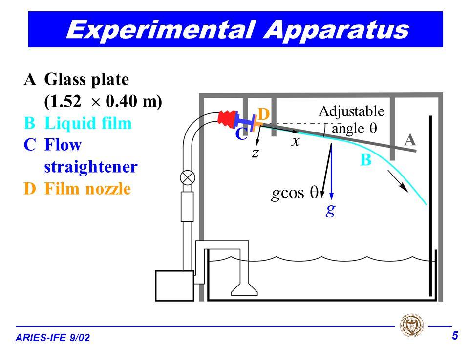 ARIES-IFE 9/02 5 AGlass plate (1.52  0.40 m) BLiquid film CFlow straightener DFilm nozzle A B C D Adjustable angle  x z gcos  g Experimental Apparatus