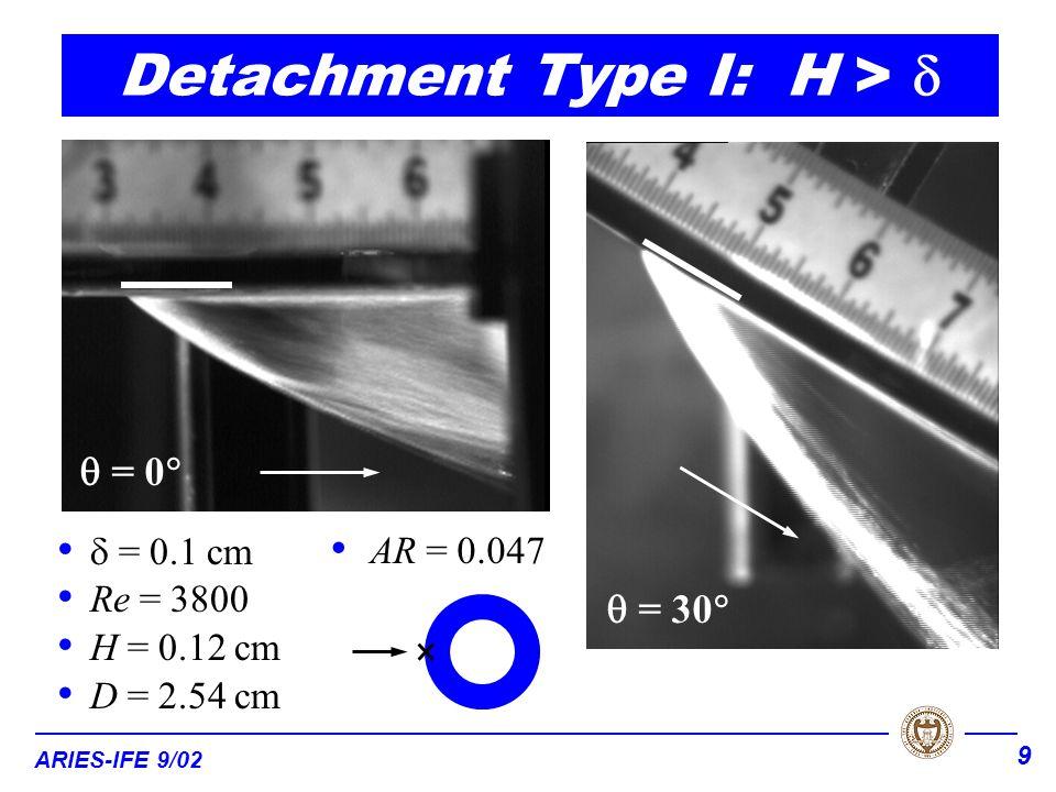 ARIES-IFE 9/02 9  = 0.1 cm Re = 3800 H = 0.12 cm D = 2.54 cm Detachment Type I: H >  AR = 0.047  = 0   = 30 