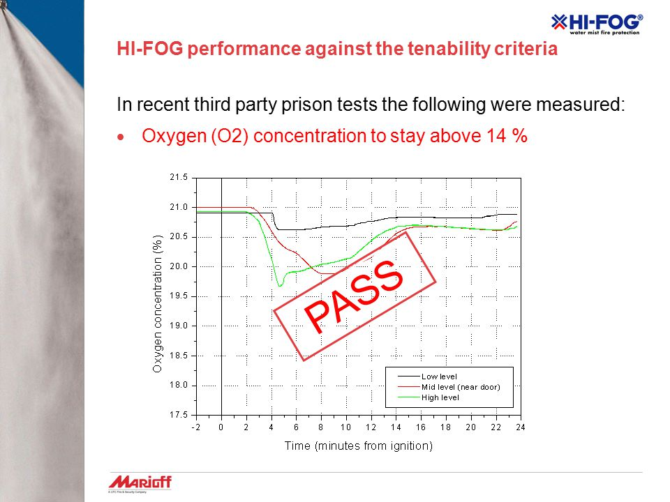 HI-FOG performance against the tenability criteria In recent third party prison tests the following were measured:  Maximum temperature 80°C PASS