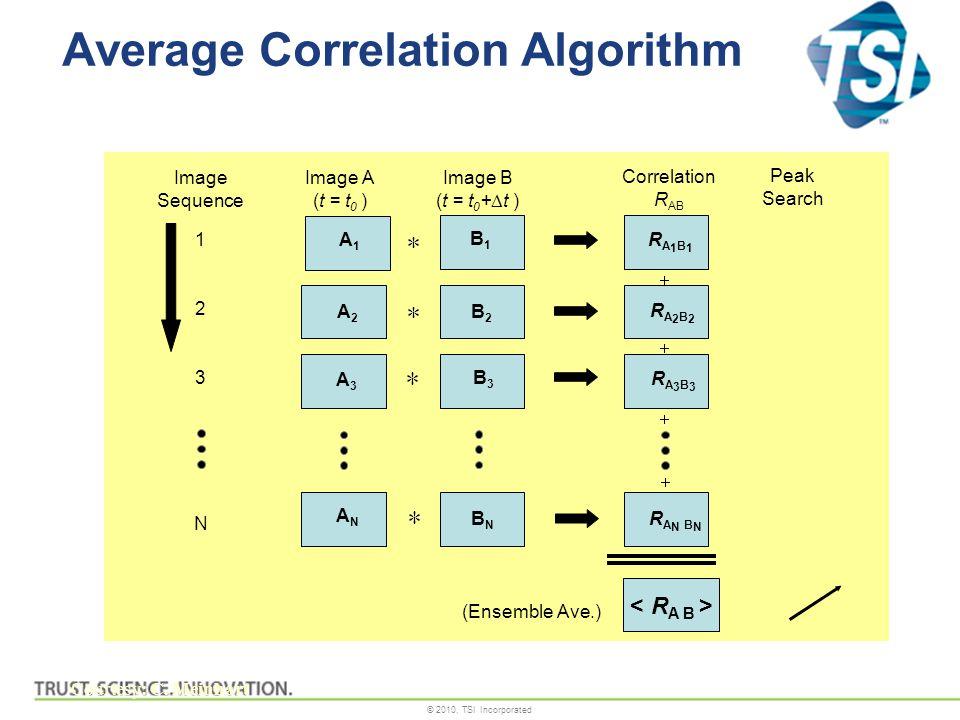 © 2010, TSI Incorporated Average Correlation Algorithm Image A (t = t 0 ) Image B (t = t 0 +  t ) Correlation R AB Image Sequence 1 2 3 N A1A1 B1B1 A2A2 B2B2 B3B3 BNBN ANAN A3A3 RA1B1RA1B1 R A N B N RA2B2RA2B2 RA3B3RA3B3 (Ensemble Ave.) Peak Search Courtesy: C.