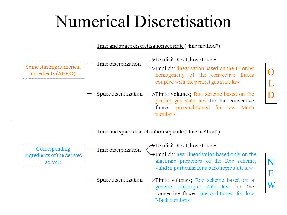 Numerical Discretisation Time and space discretization separate ( line method ) Time discretization Explicit: RK4, low storage Implicit: linearisation based on the 1 st order homogeneity of the convective fluxes coupled with the perfect gas state law Space discretization Finite volumes; Roe scheme based on the perfect gas state law for the convective fluxes, preconditioned for low Mach numbers Some starting numerical ingredients (AERO): Time and space discretization separate ( line method ) Time discretization Explicit: RK4, low storage Implicit: new linearisation based only on the algebraic properties of the Roe scheme, valid in particular for a barotropic state law Space discretization Finite volumes; Roe scheme based on a generic barotropic state law for the convective fluxes, preconditioned for low Mach numbers Corresponding ingredients of the derived solver: OLDOLD NEWNEW