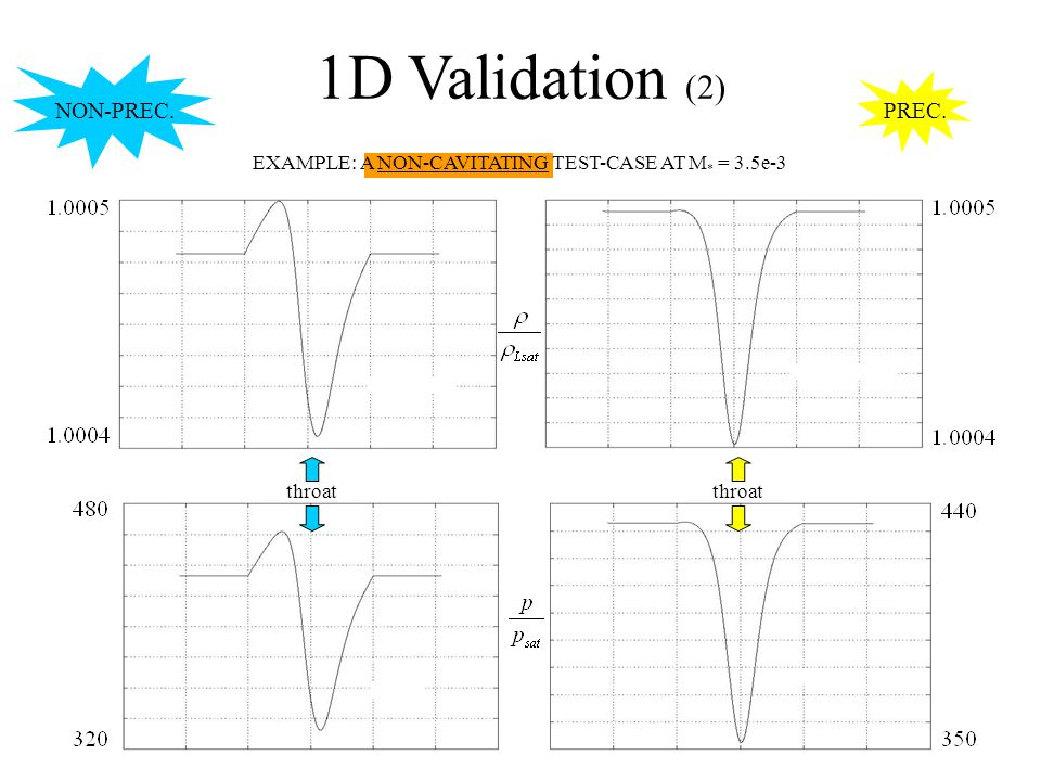 1D Validation (2) EXAMPLE: A NON-CAVITATING TEST-CASE AT M * = 3.5e-3 throat NON-PREC. PREC.